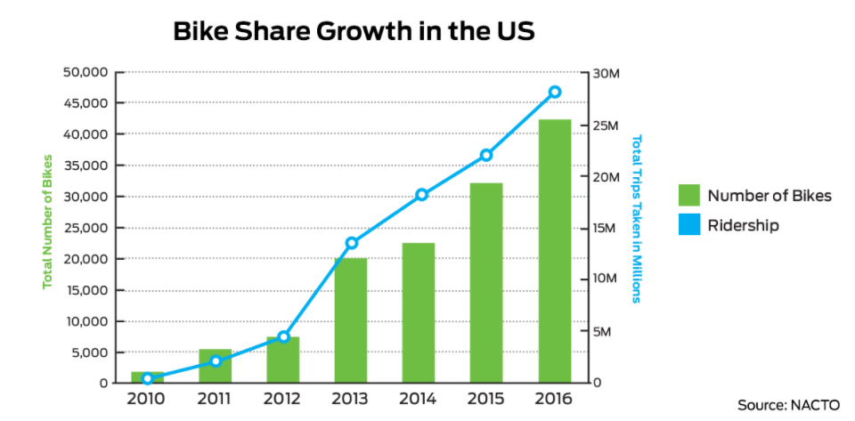 Bike Share Growth US