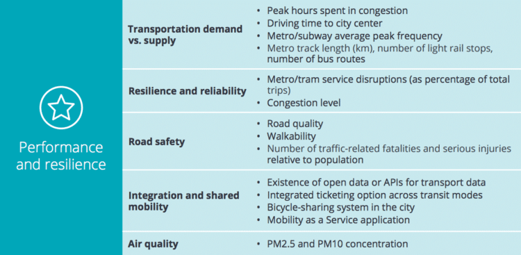 Deloitte-city-mobility-index
