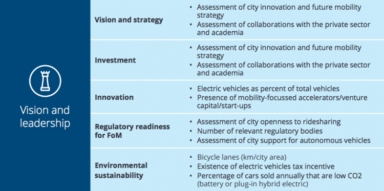 Deloitte-city-mobility-index-smart-city