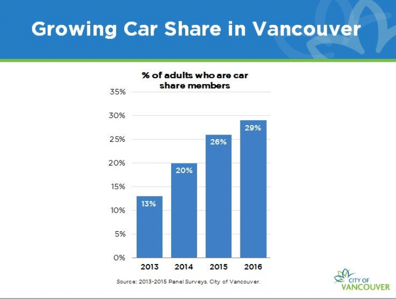carsharing market analysis