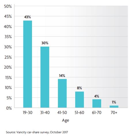 carsharing members age