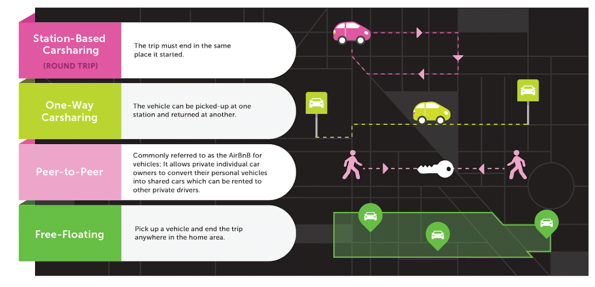 4 types of carsharing