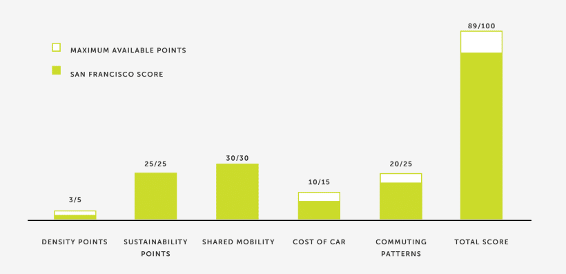 Smci 2019 Shared Mobility City Index For 20 North