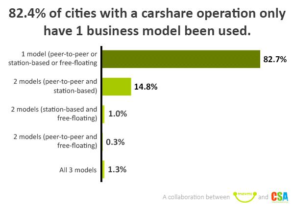 carshare statistics