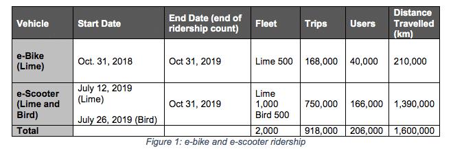 e-scooter ridership